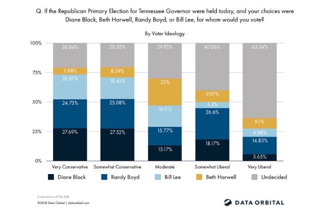 Data Orbital poll results
