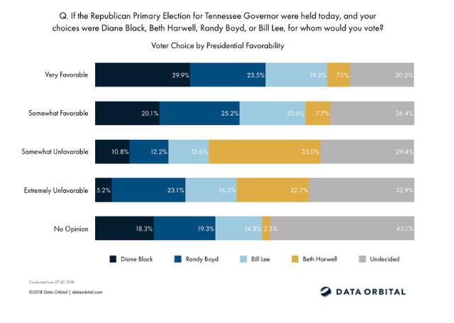 Data Orbital poll