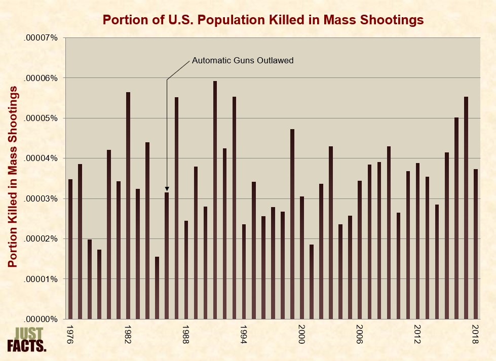Chart on mass shootings from 1986