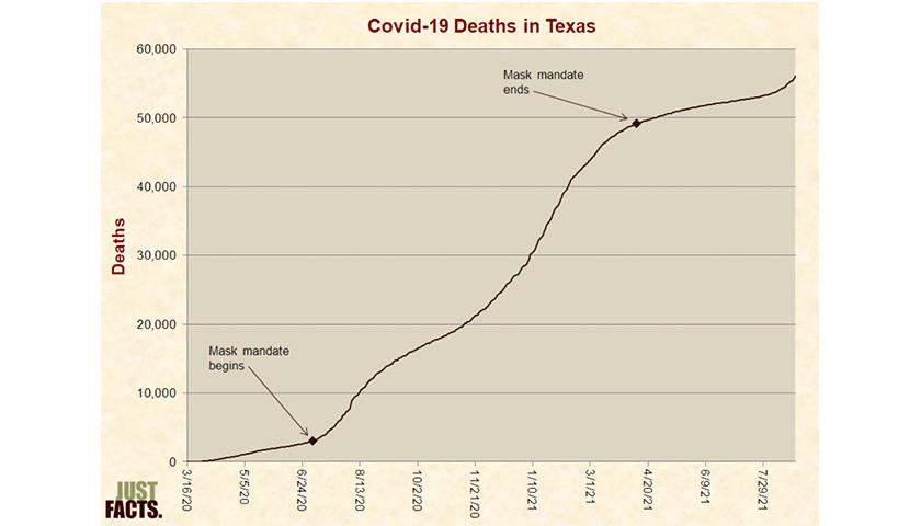 Texas death COVID chart